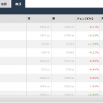 iFOREXで日本株(CFD)を取引する方法。自動車や銀行株などを取引可能です。