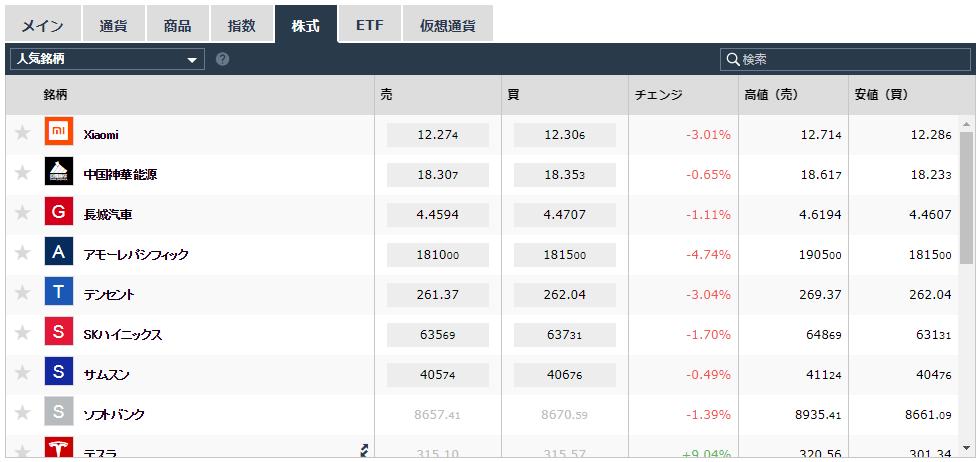 iFOREX株式