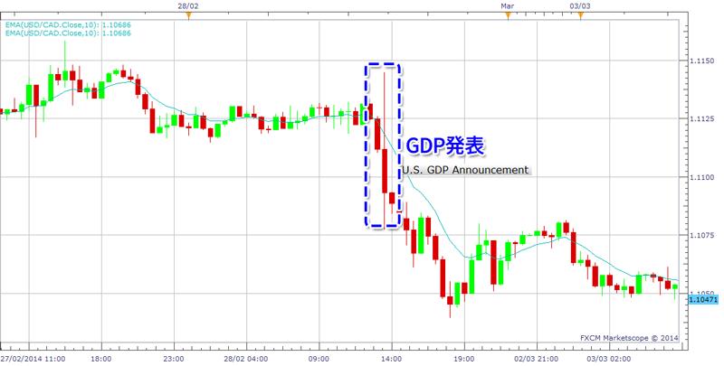 GDP発表時