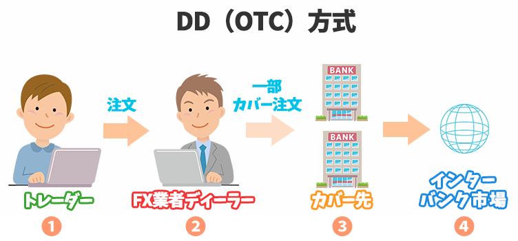 DD方式の図解