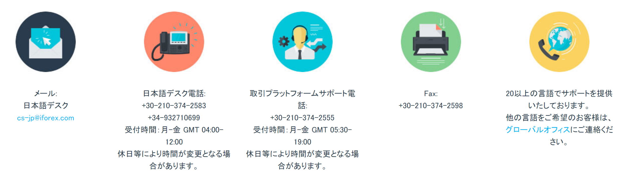 iFOREX サポート連絡先